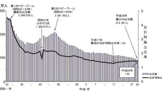 年間出生数90万人未満時代に突入した日本の未来を大ざっぱに予想してみたら「社長のなり手がなく会社がつぶれまくる!」という結果になった